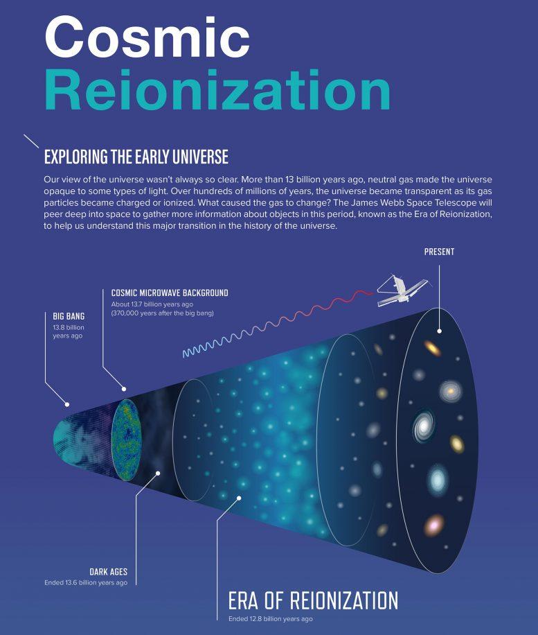 Cosmic Reionization Infographic Crop